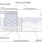 FOSA-SEPTICA-FILTRO-BIOLOGICO-150x150