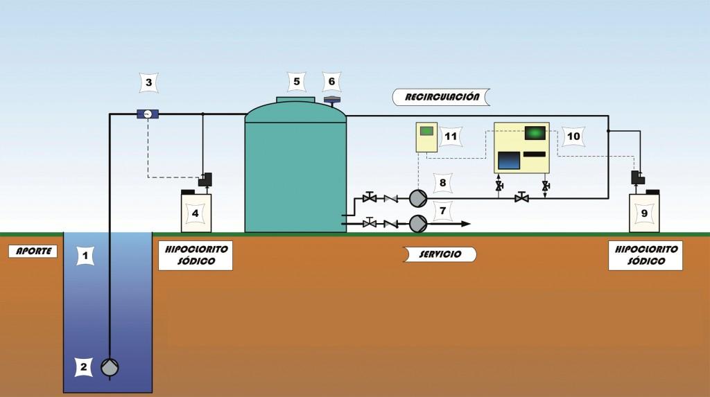 Desinfecci 243 N Del Agua Con Cloro Hidroserver